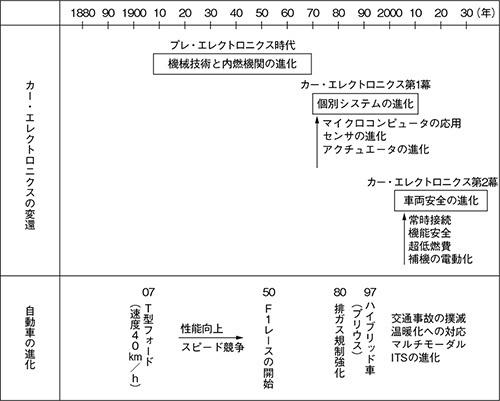 図1 カー・エレクトロニクスの変遷