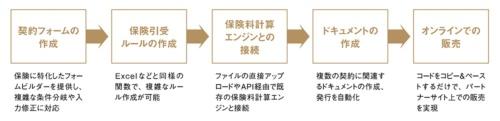 「Protosure」の機能と特徴