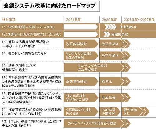 (出所:全国銀行資金決済ネットワーク「次世代資金決済システムに関する検討タスクフォース報告書」を基に日経FinTech作成)