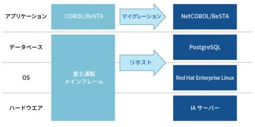 「MEJAR」陣営が推進する勘定系システムのオープン化