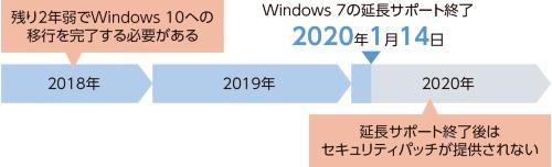 Windows 10移行リミットが迫る