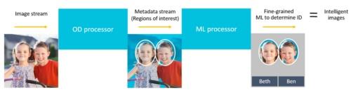 「Arm OD processor」と「Arm ML processor」が連係プレー。(出所:Arm)