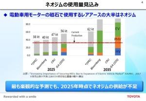 2025年にネオジムの供給が不足