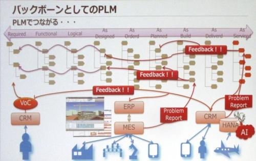 """IoT/AI活用の""""バックボーン""""としてのPLM"""