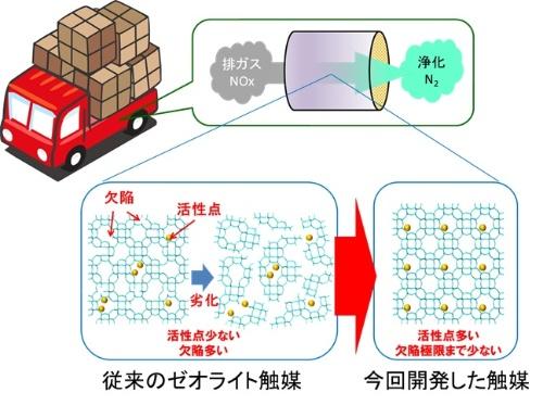 図1 開発した触媒のイメージ