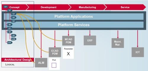 図1 システムモデルにソフト、機械設計、電気設計の情報を結び付ける