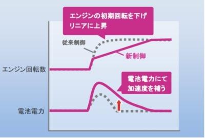 図1 新しい制御システムの概要