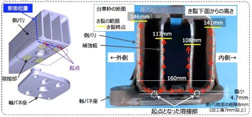 側バリの断面。軸バネ座との溶接部に生じた割れを起点に亀裂が広がったと考えられている。(出所:西日本旅客鉄道)