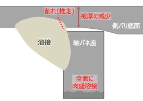 図4 側バリ底面と軸バネ座の溶接部の断面イメージ。溶接時に側バリ底面に2カ所の割れが生じた可能性が高いとする。側バリを削り込んだ分を補うために、側バリと逆側にある軸バネ座の全面に肉盛り溶接した。(出所:西日本旅客鉄道)