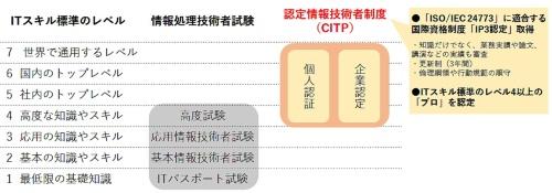 認定情報技術者(CITP)の位置付け