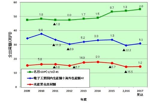図1 光産業全出荷額、名目GDP、電子工業国内生産額+海外生産額の推移