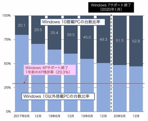 企業内PCの「Windows 10」搭載比率