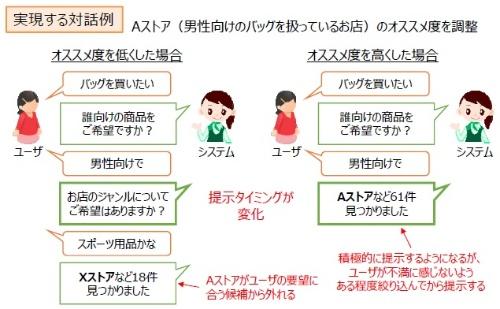 図1 店舗や商品のオススメ度に応じて対話のシナリオを自動で変更する
