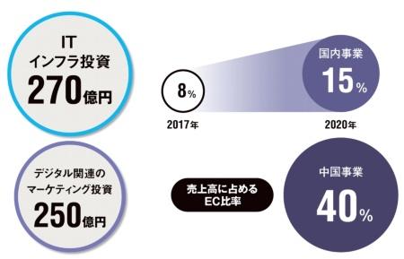 資生堂が中期経営計画で発表した主な数値目標