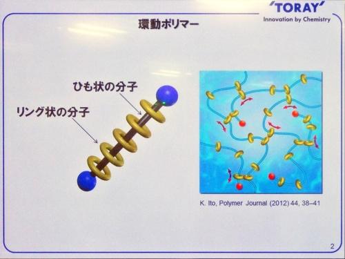 図1 ポリロタキサンの分子と、それを利用した樹脂材料(ポリマー)