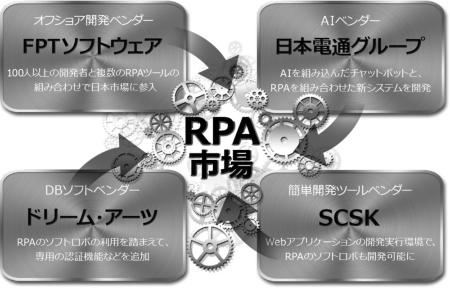 2018年4月にRPA市場に参入する主なベンダー