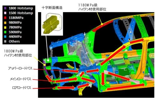 図1 CX-8のボディー構造における衝撃吸収のメカニズム