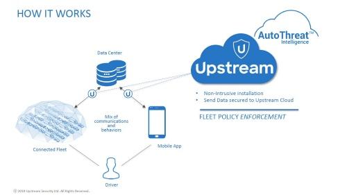 車両-データセンター間の通信や、データセンター-スマートフォン間の通信を監視