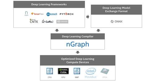 「nGraph」の入出力。Intelの図