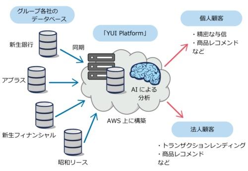 「YUI Platform」の概要