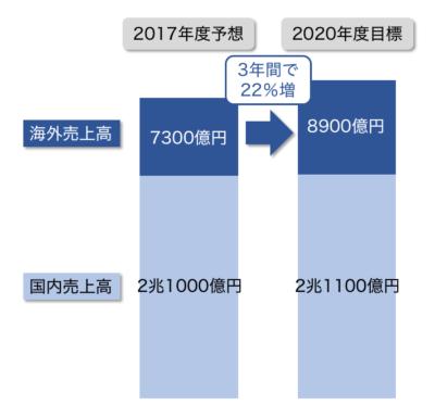 NECが「2020中期経営計画」で打ち出した売上高の目標