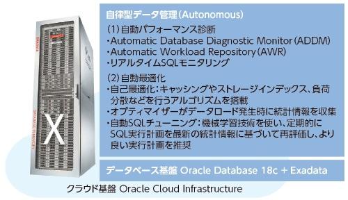 Oracle Autonomous Data Warehouse Cloudの概要