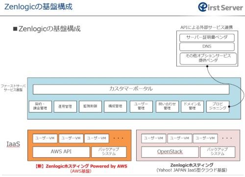 ファーストサーバの新サービス「Zenlogic(ゼンロジック)ホスティング Powered by AWS」の概要