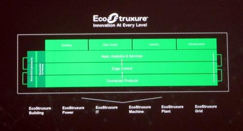 Schneider ElectricのIoTプラットフォーム「EcoStruxure(エコストラクチャ)」の3階層