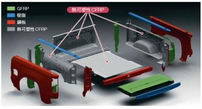 図3 荷台を構成する部品とその素材