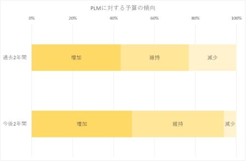 図1 最近と今後のPLMに対する投資の動向
