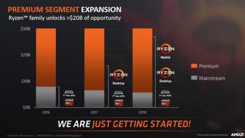 Ryzenで売り上げアップを狙う。AMDのスライド