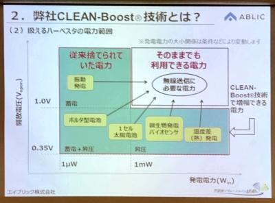 従来使えなかった1.0V以下、1mW以下の微小電力も利用できるとする