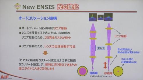 図3 レーザービームのスポット径を制御するオートコリメーション機構