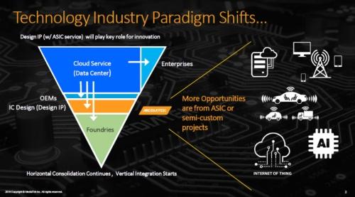エレクトロニクス業界の構造が変化。MediaTekのスライド