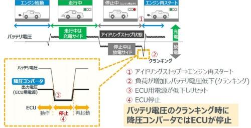図1 新製品は車載プライマリー電源の電圧変動を安定化する