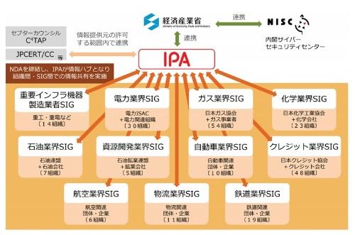 J-CSIPの体制図