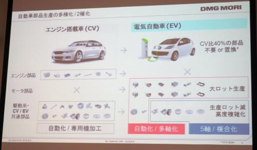 図2 2極化する自動車部品生産