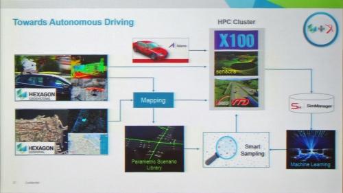 図 米MSC Software社の自動運転への取り組みを示す説明資料