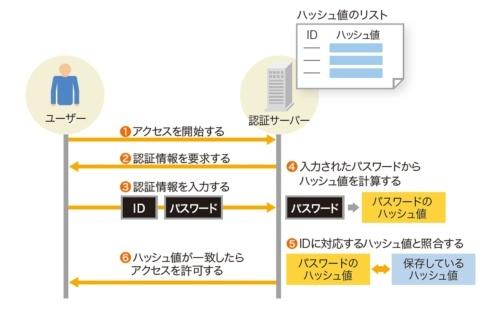 データベースにハッシュ値だけを保存しておけばユーザーを認証できる