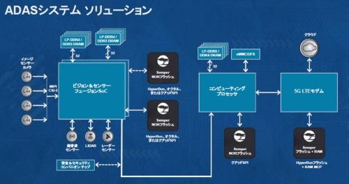 ADASに新製品を適用した例。Cypressのスライド