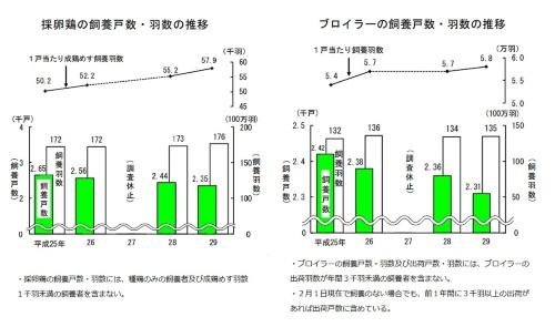 レイヤー(採卵鶏)およびブロイラーの飼養戸数と飼養羽数の推移