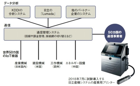 KDDIが開発する「IoT世界基盤」の概要