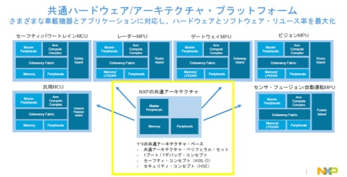 S32では用途別に最適なMCU/MPUを開発する予定。今回の新製品は左上の製品に当たる。2018年中にもう1~2製品を発表する計画という。NXPのスライド