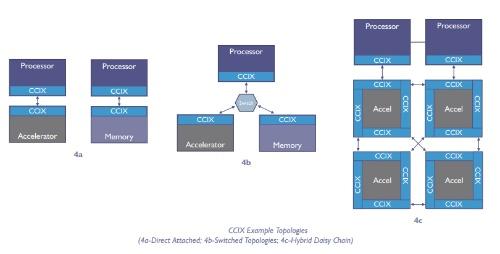 CCIX準拠インターフェースを備えたデバイス同士を接続すれば、キャッシュコヒーレンシーの担保が容易になる。デバイスとしてはCPUやアクセラレーター、メモリーを想定する。CCIX Consortiumの図