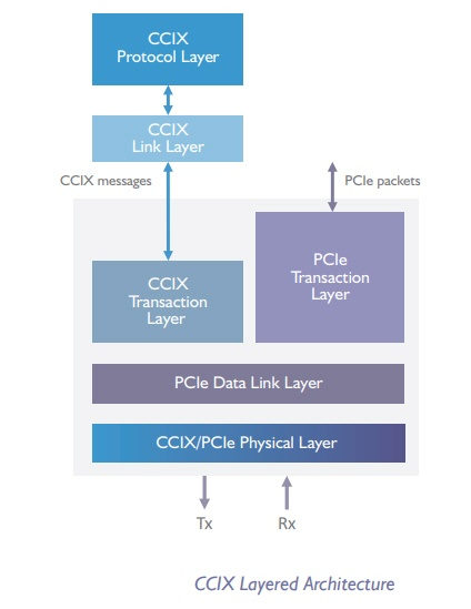 CCIXの構造。PCI Express 4.0をベースにキャッシュコヒーレンシー担保の仕組みなどを追加した。CCIX Consortiumの図