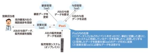 iPaaSの概要
