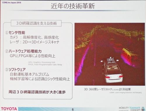 3つの技術が進歩して、自動運転が現実味をおびた。トヨタのスライド