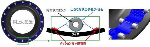 図2 多孔フィルムと円筒状のスポンジを組み合わせてタイヤの内周に沿って貼り付ける(出所:東洋ゴム工業)