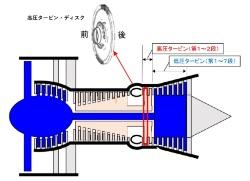 図2 PW4090型エンジンと高圧タービン・ディスク