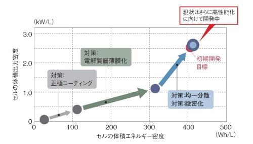 図 トヨタが実用化を目指す全固体電池の基盤技術とその効果